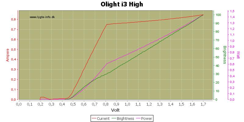 Olight%20i3%20High