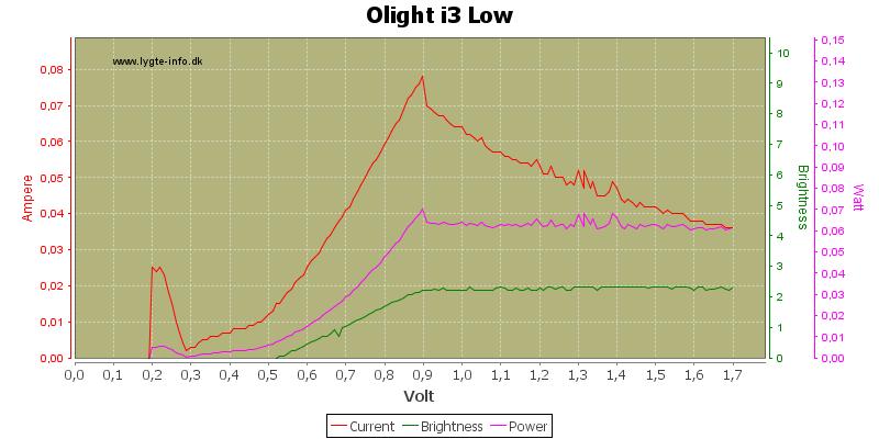 Olight%20i3%20Low