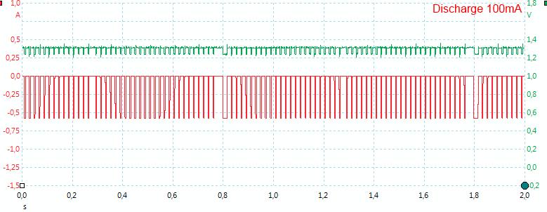 Discharge100mASlow