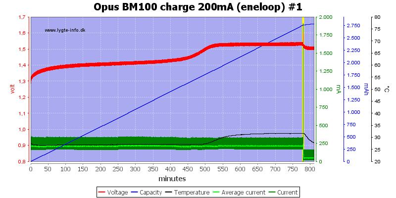 Opus%20BM100%20charge%20200mA%20(eneloop)%20%231