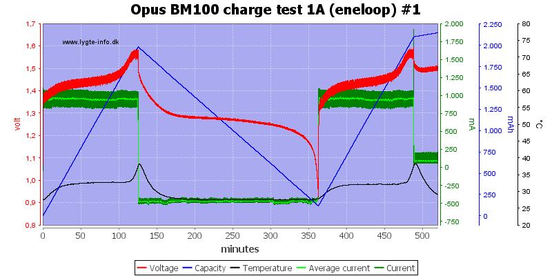 Opus%20BM100%20charge%20test%201A%20(eneloop)%20%231