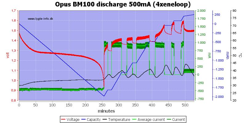 Opus%20BM100%20discharge%20500mA%20(4xeneloop)