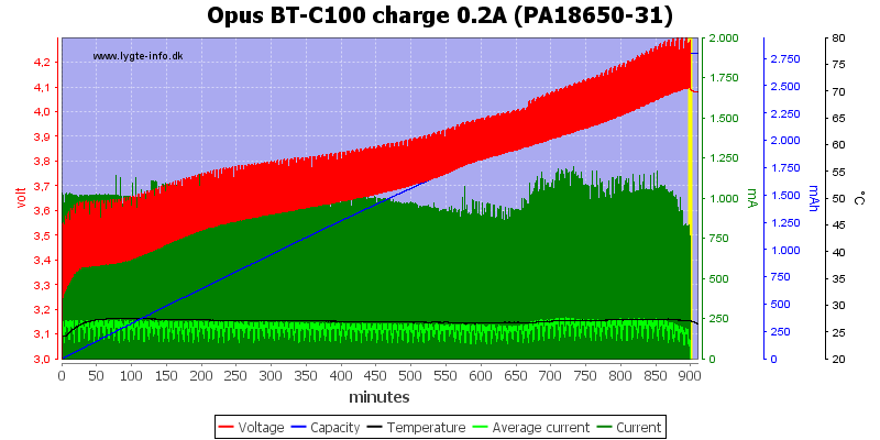 Opus%20BT-C100%20charge%200.2A%20(PA18650-31)