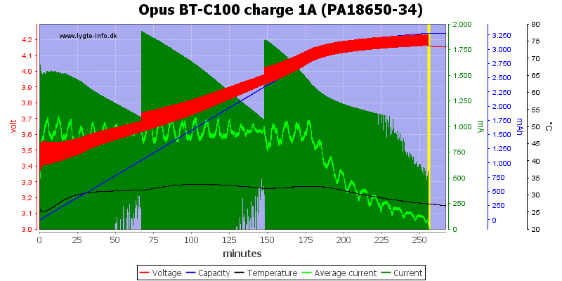 Opus%20BT-C100%20charge%201A%20(PA18650-34)