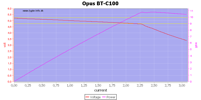 Opus%20BT-C100%20load%20sweep