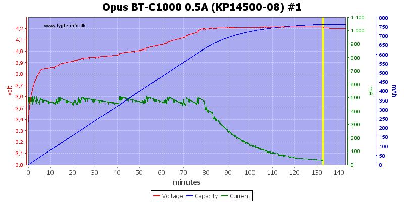 Opus%20BT-C1000%200.5A%20(KP14500-08)%20%231