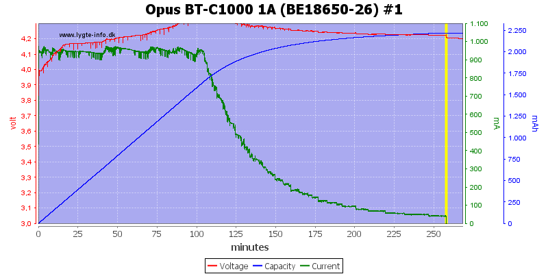 Opus%20BT-C1000%201A%20(BE18650-26)%20%231