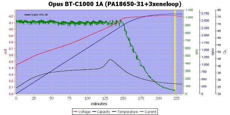 Opus%20BT-C1000%201A%20(PA18650-31+3xeneloop)