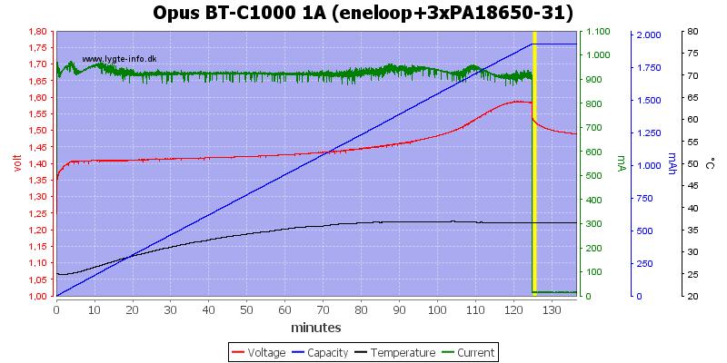 Opus%20BT-C1000%201A%20(eneloop+3xPA18650-31)