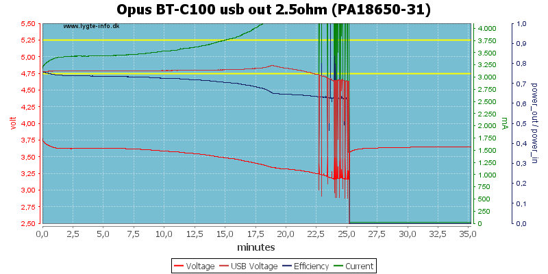 Opus%20BT-C100%20usb%20out%202.5ohm%20(PA18650-31)
