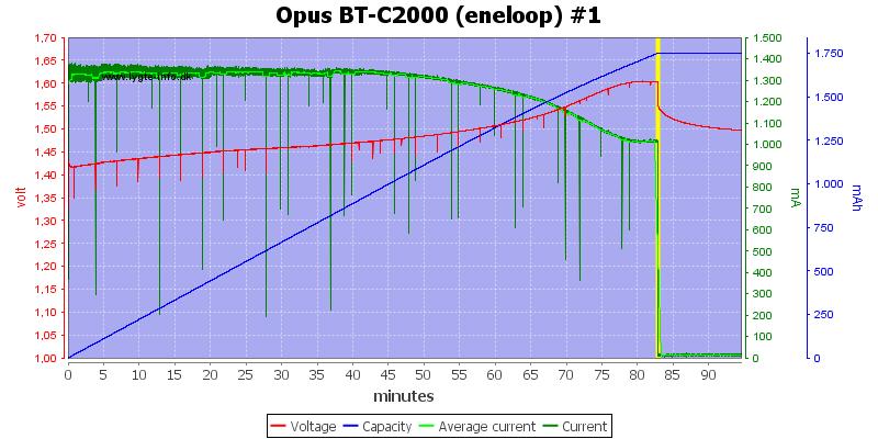 Opus%20BT-C2000%20(eneloop)%20%231
