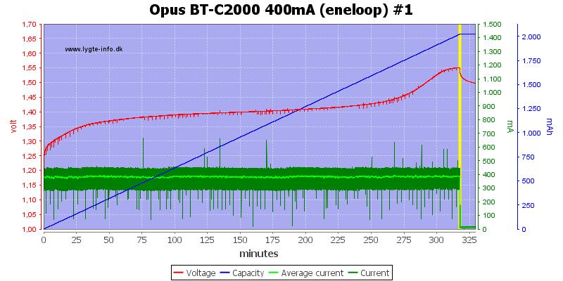 Opus%20BT-C2000%20400mA%20(eneloop)%20%231
