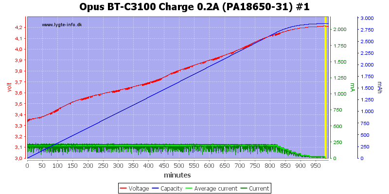Opus%20BT-C3100%20Charge%200.2A%20(PA18650-31)%20%231