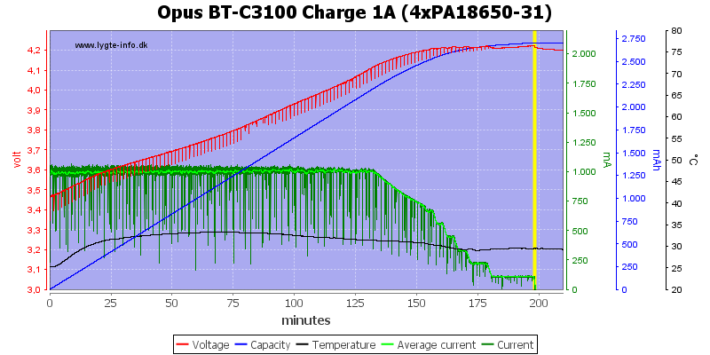 Opus%20BT-C3100%20Charge%201A%20(4xPA18650-31)