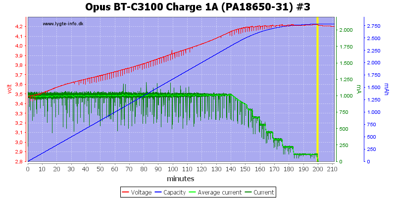 Opus%20BT-C3100%20Charge%201A%20(PA18650-31)%20%233
