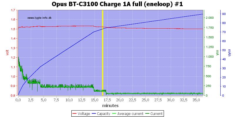 Opus%20BT-C3100%20Charge%201A%20full%20(eneloop)%20%231