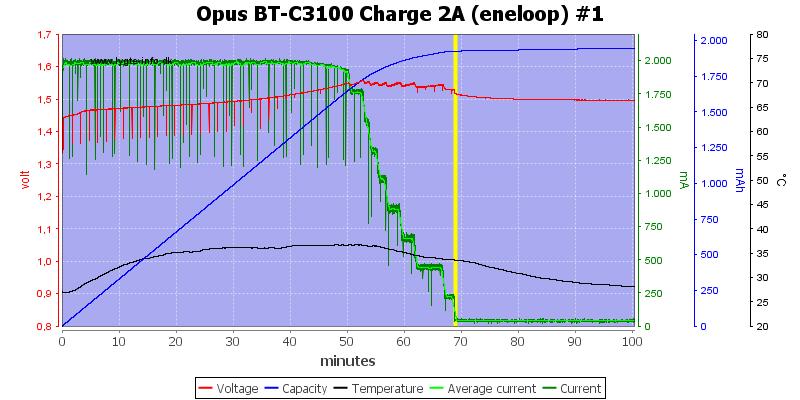 Opus%20BT-C3100%20Charge%202A%20(eneloop)%20%231