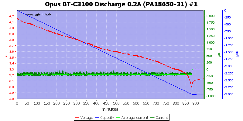 Opus%20BT-C3100%20Discharge%200.2A%20(PA18650-31)%20%231