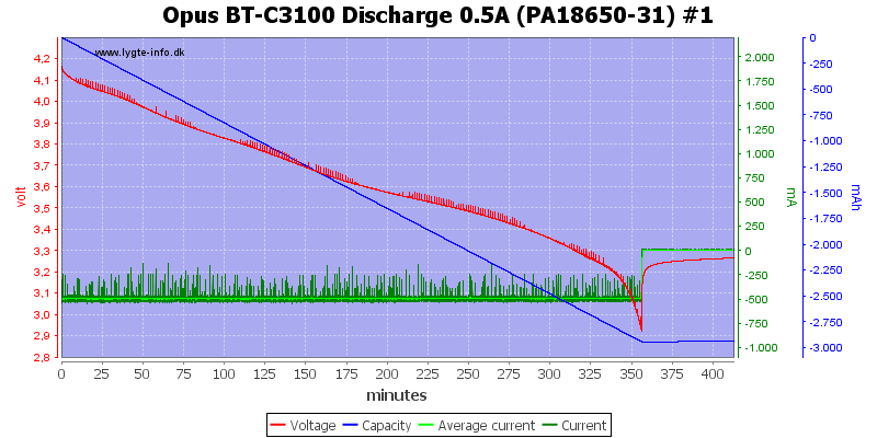 Opus%20BT-C3100%20Discharge%200.5A%20(PA18650-31)%20%231