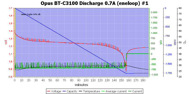 Opus%20BT-C3100%20Discharge%200.7A%20(eneloop)%20%231