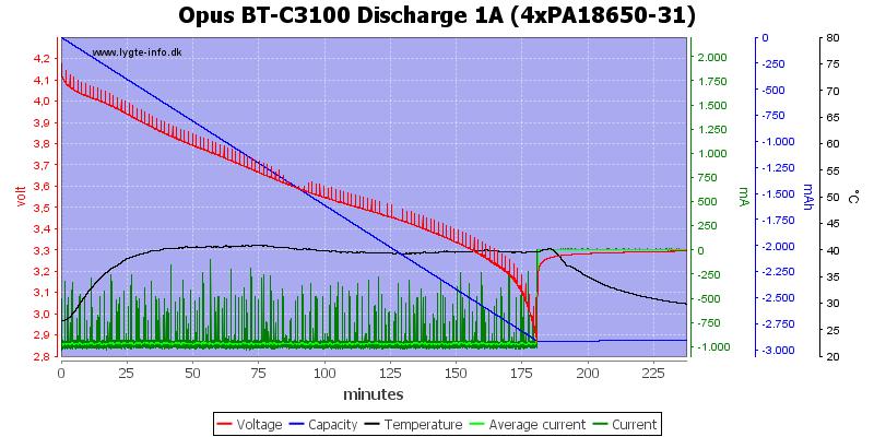 Opus%20BT-C3100%20Discharge%201A%20(4xPA18650-31)