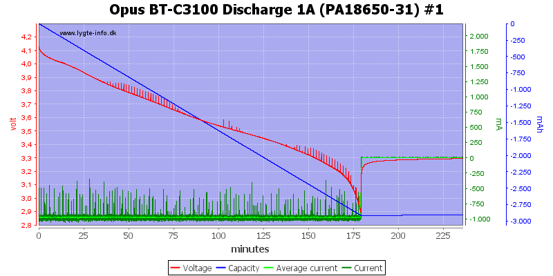 Opus%20BT-C3100%20Discharge%201A%20(PA18650-31)%20%231