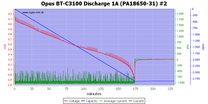 Opus%20BT-C3100%20Discharge%201A%20(PA18650-31)%20%232