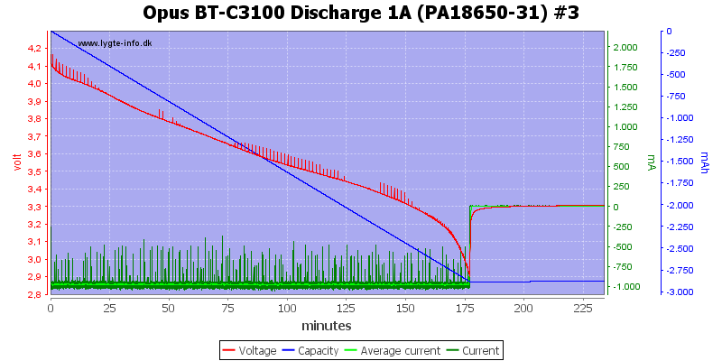 Opus%20BT-C3100%20Discharge%201A%20(PA18650-31)%20%233