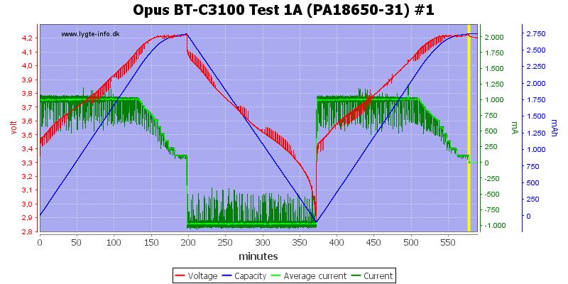 Opus%20BT-C3100%20Test%201A%20(PA18650-31)%20%231