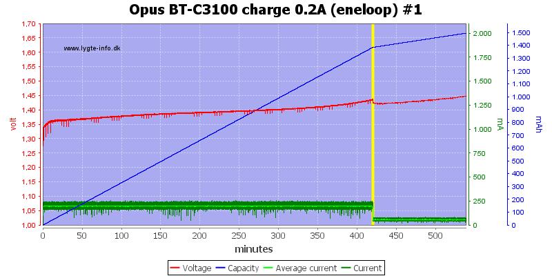 Opus%20BT-C3100%20charge%200.2A%20(eneloop)%20%231
