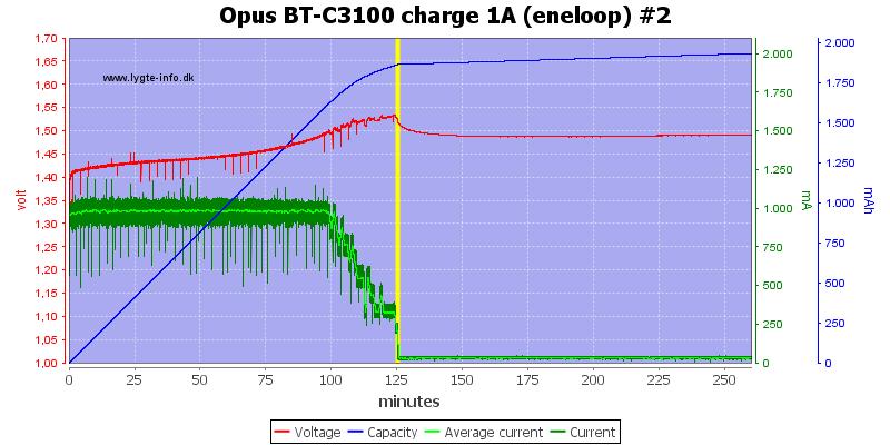 Opus%20BT-C3100%20charge%201A%20(eneloop)%20%232