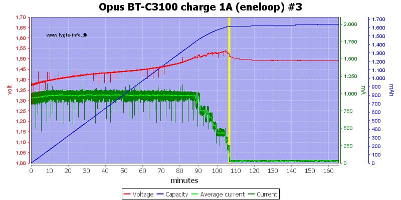 Opus%20BT-C3100%20charge%201A%20(eneloop)%20%233