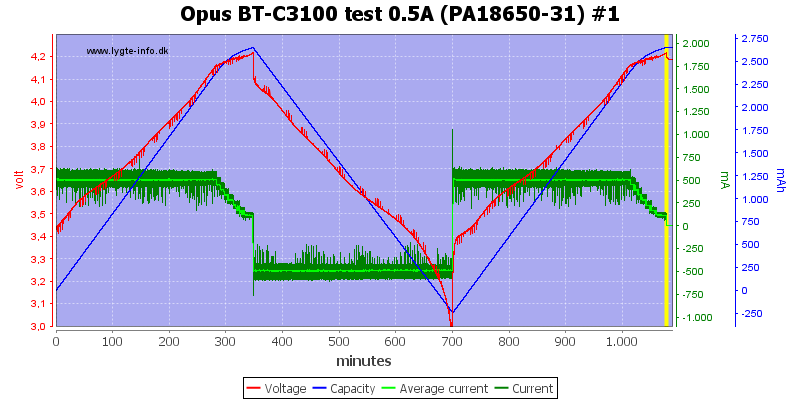 Opus%20BT-C3100%20test%200.5A%20(PA18650-31)%20%231
