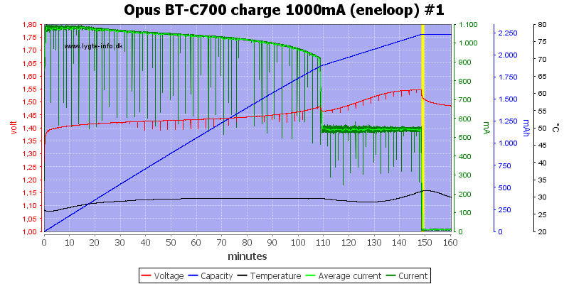 Opus%20BT-C700%20charge%201000mA%20(eneloop)%20%231