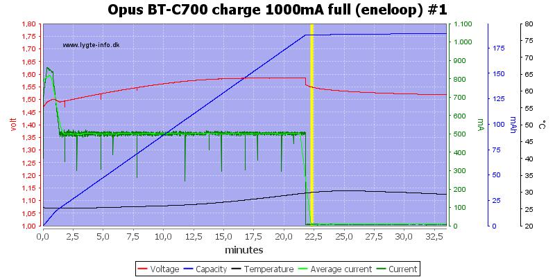 Opus%20BT-C700%20charge%201000mA%20full%20(eneloop)%20%231