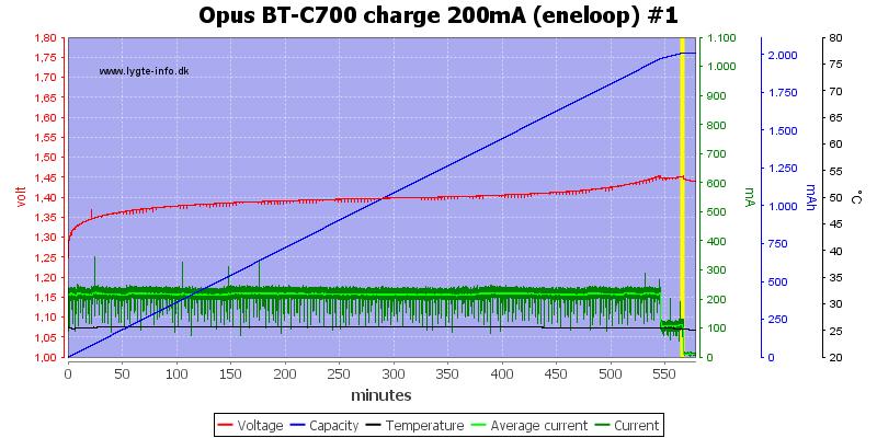 Opus%20BT-C700%20charge%20200mA%20(eneloop)%20%231