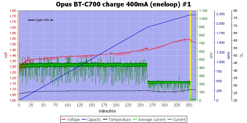 Opus%20BT-C700%20charge%20400mA%20(eneloop)%20%231