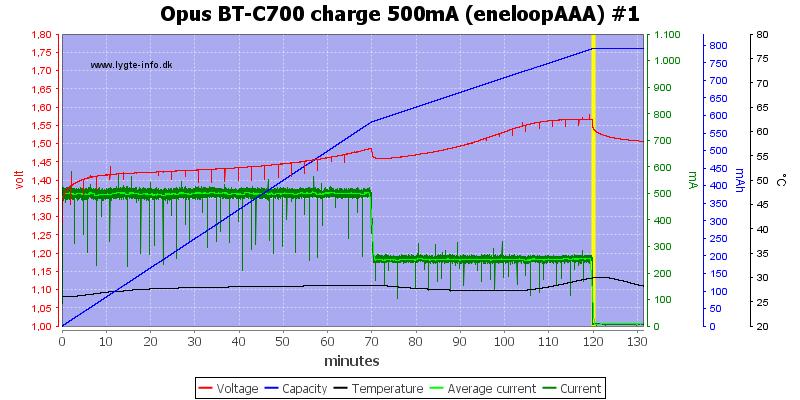 Opus%20BT-C700%20charge%20500mA%20(eneloopAAA)%20%231