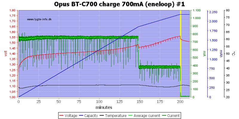 Opus%20BT-C700%20charge%20700mA%20(eneloop)%20%231
