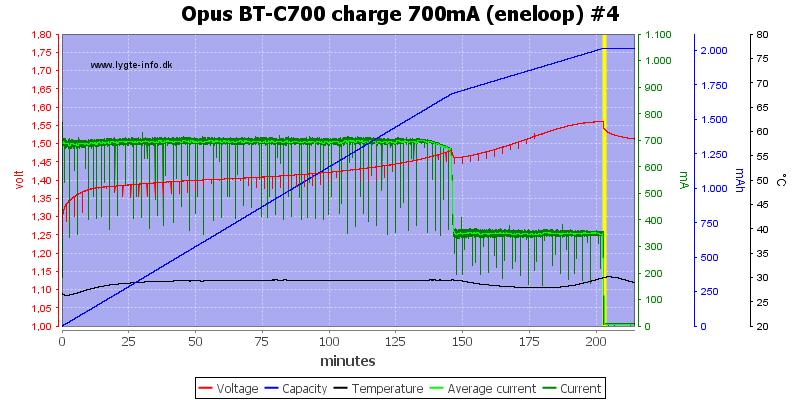 Opus%20BT-C700%20charge%20700mA%20(eneloop)%20%234