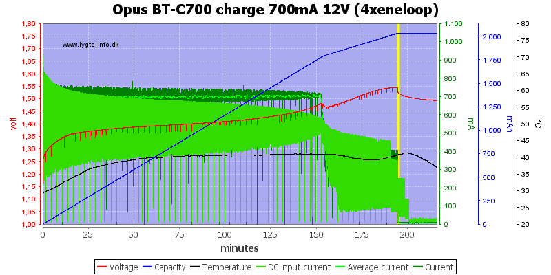 Opus%20BT-C700%20charge%20700mA%2012V%20(4xeneloop)