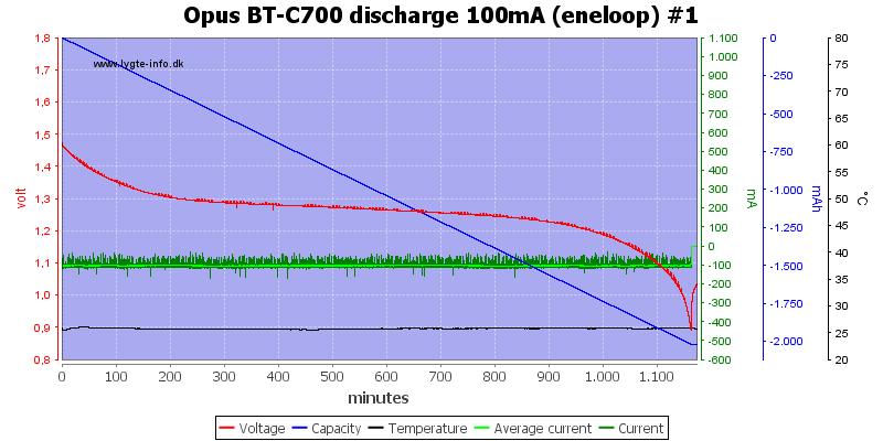 Opus%20BT-C700%20discharge%20100mA%20(eneloop)%20%231