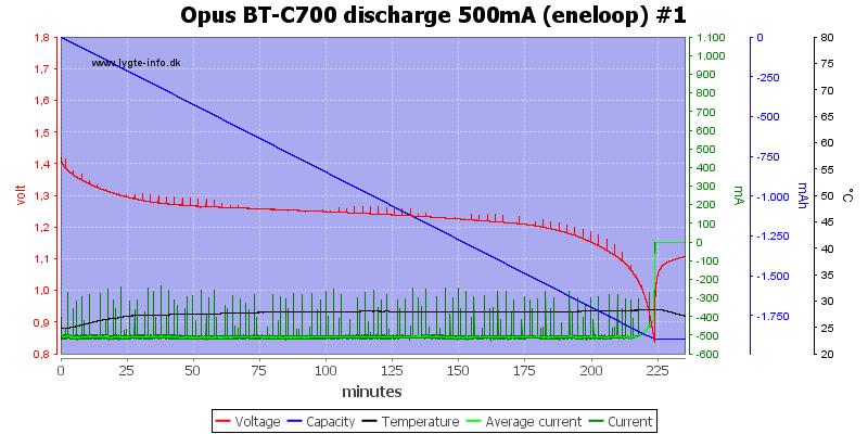 Opus%20BT-C700%20discharge%20500mA%20(eneloop)%20%231