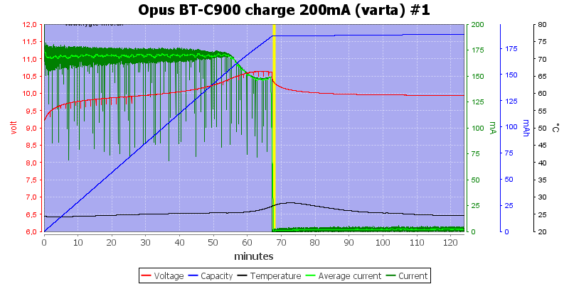 Opus%20BT-C900%20charge%20200mA%20(varta)%20%231