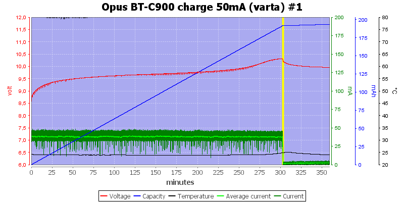 Opus%20BT-C900%20charge%2050mA%20(varta)%20%231