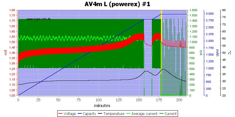 AV4m%20L%20(powerex)%20%231