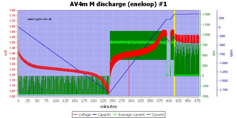 AV4m%20M%20discharge%20(eneloop)%20%231