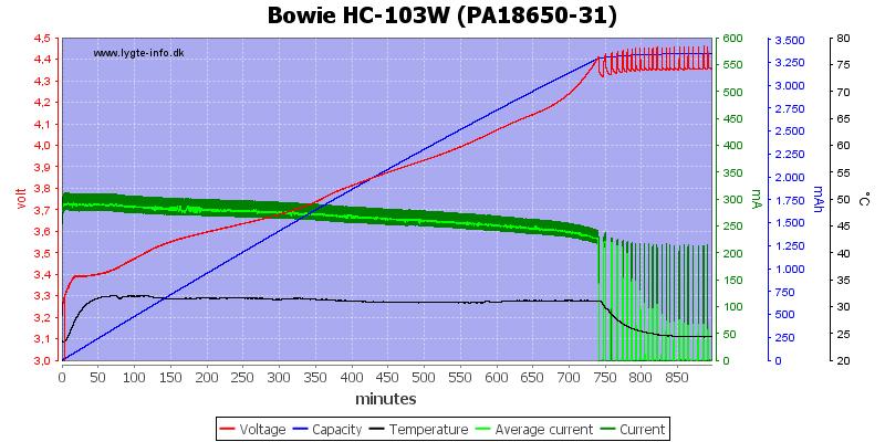 Bowie%20HC-103W%20(PA18650-31)