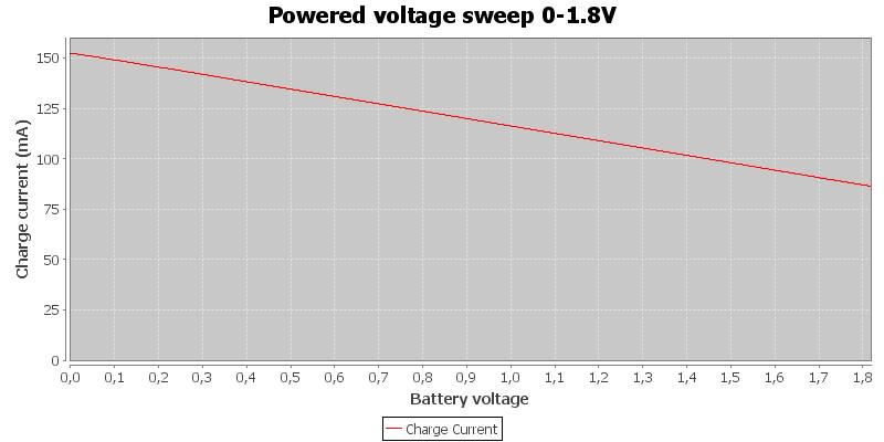 Powered%20voltage%20sweep%200-1.8V