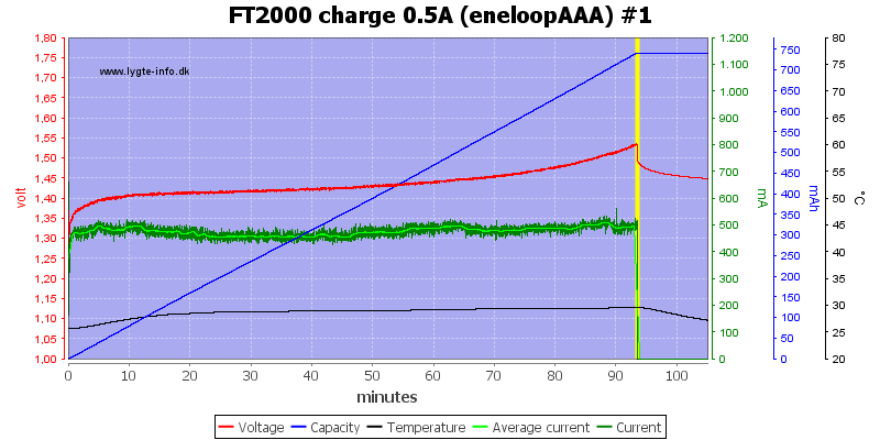 FT2000%20charge%200.5A%20(eneloopAAA)%20%231